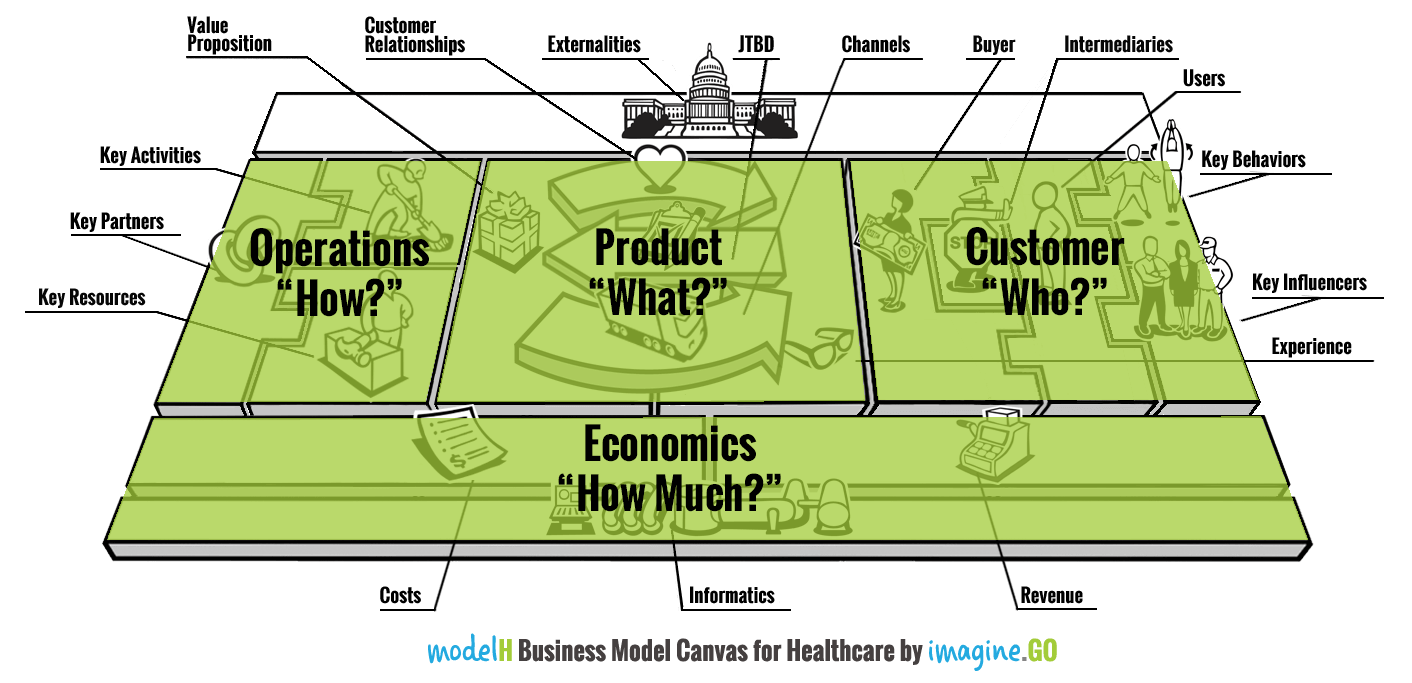 modelH Business Model Canvas 4 Functions Highlight