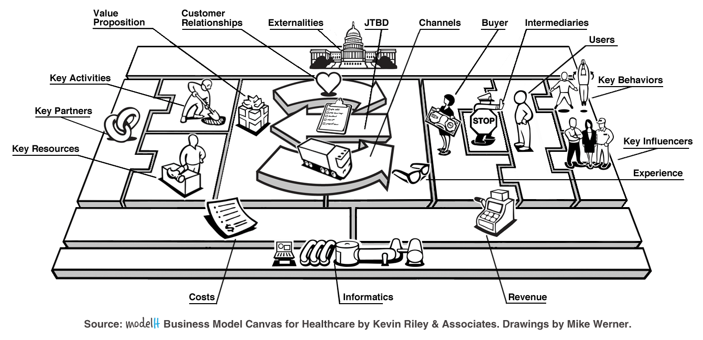 modelH business model canvas for healthcare