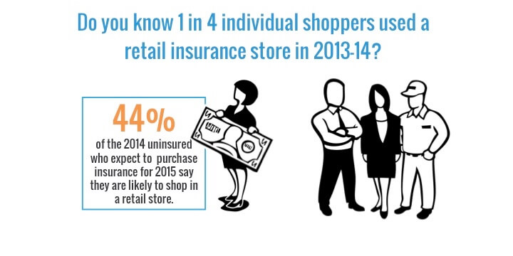 2015 Research on Retail Insurance