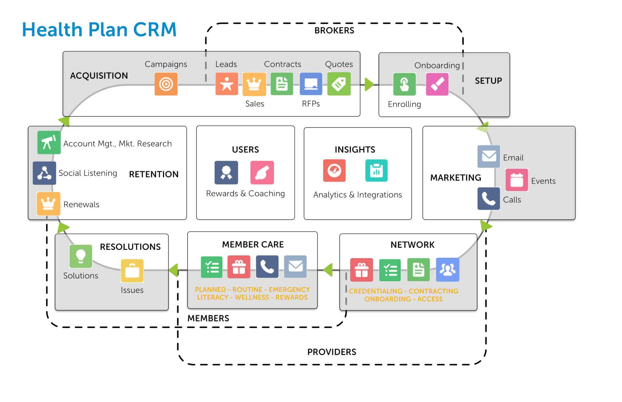 CRM Solution Map for Health Plans