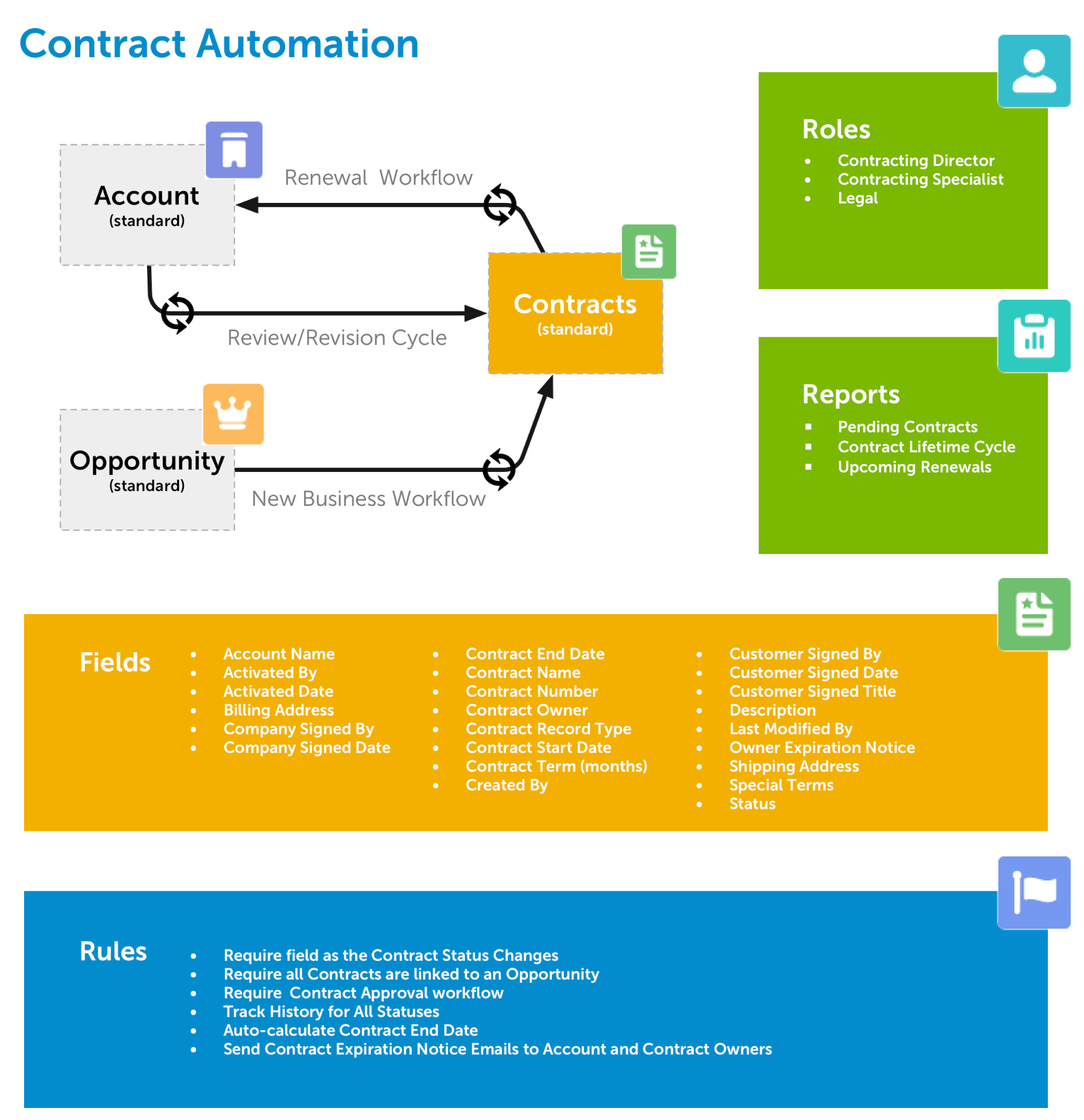 Health Insurance CRM - Group Contract Automation