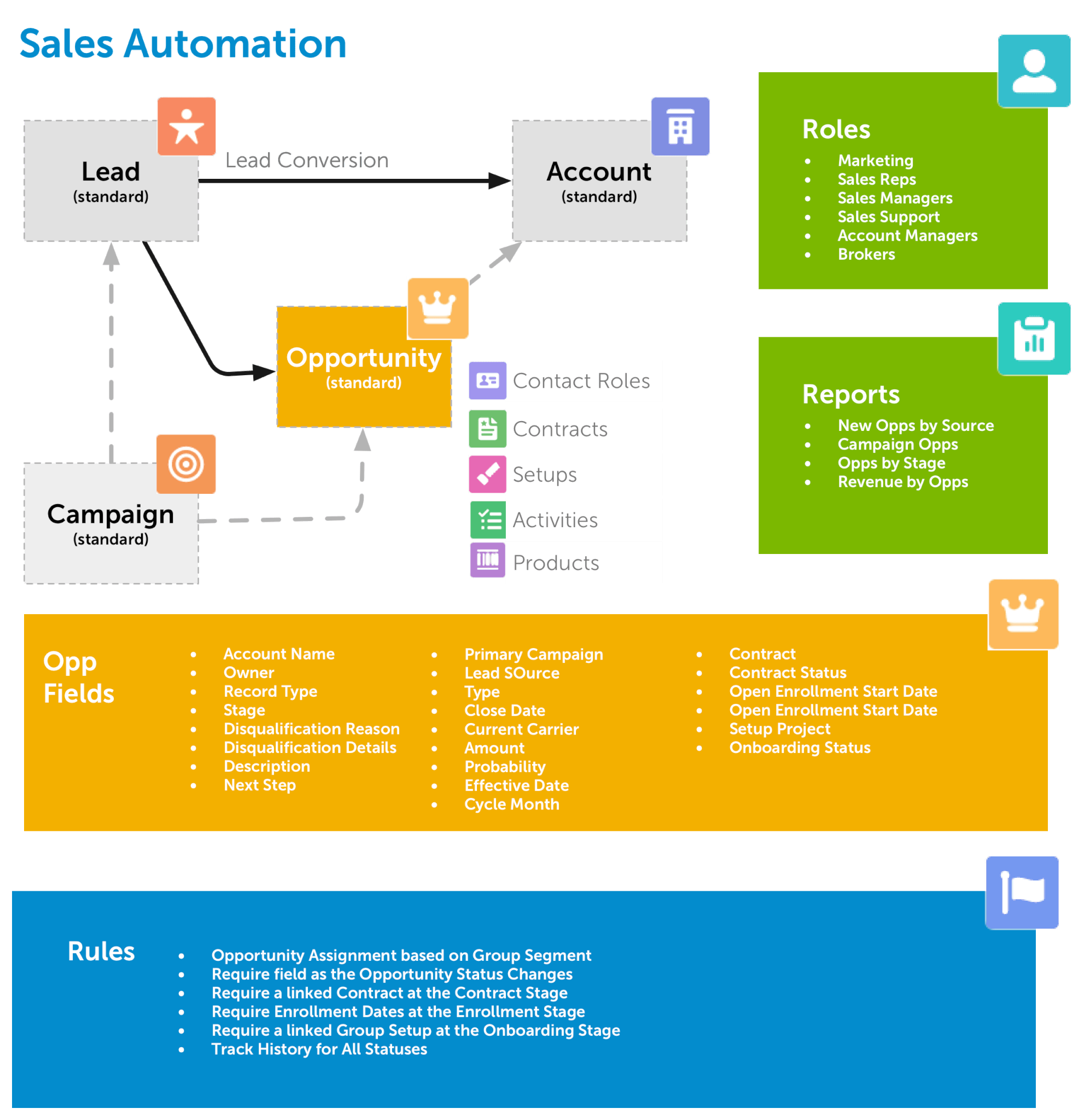 Health Insurance CRM - Sales Automation