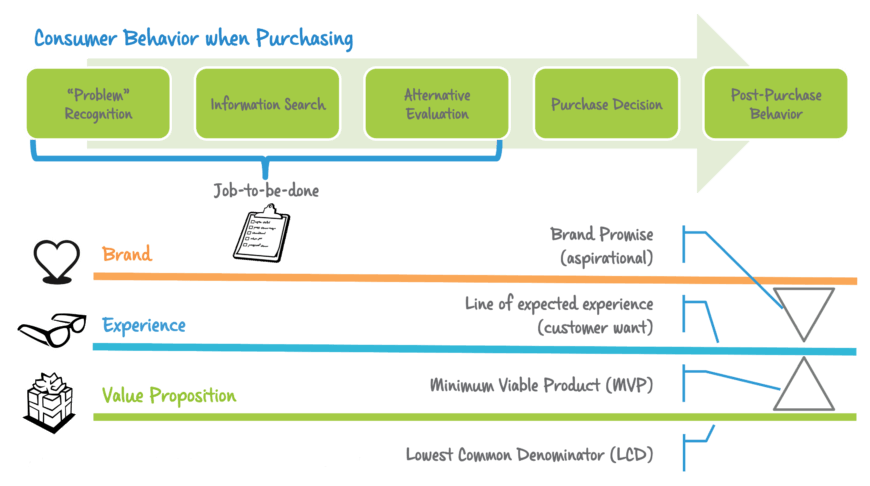 modelh-consumer-behavior-when-purchasing